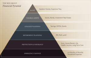 THE ROI GROUP Financial Pyramid