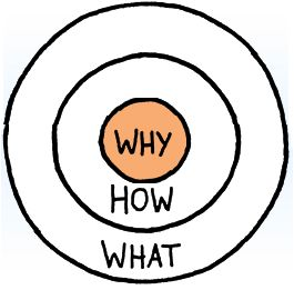 Simon-Sinek-Golden Circle